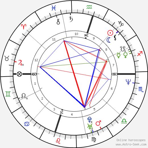 Greg Swindell день рождения гороскоп, Greg Swindell Натальная карта онлайн