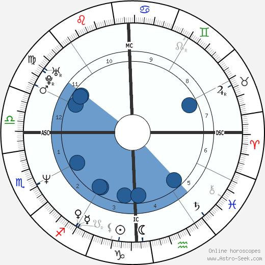 Guy Forget wikipedia, horoscope, astrology, instagram