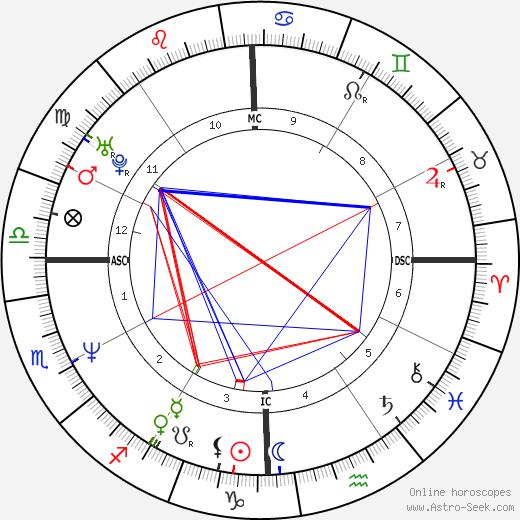 Guy Forget tema natale, oroscopo, Guy Forget oroscopi gratuiti, astrologia