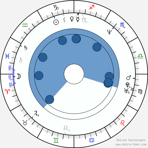 Haddaway wikipedia, horoscope, astrology, instagram