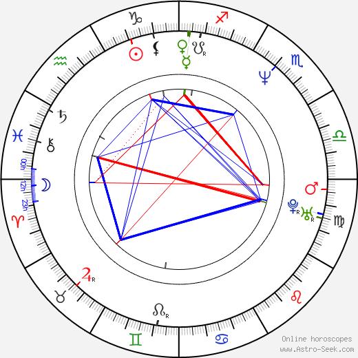 Haddaway birth chart, Haddaway astro natal horoscope, astrology