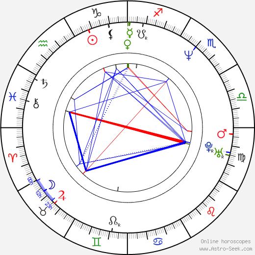 Hae-mi Park astro natal birth chart, Hae-mi Park horoscope, astrology