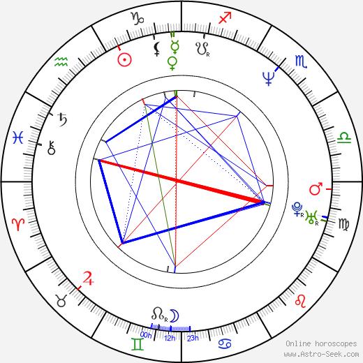 James Nesbitt astro natal birth chart, James Nesbitt horoscope, astrology