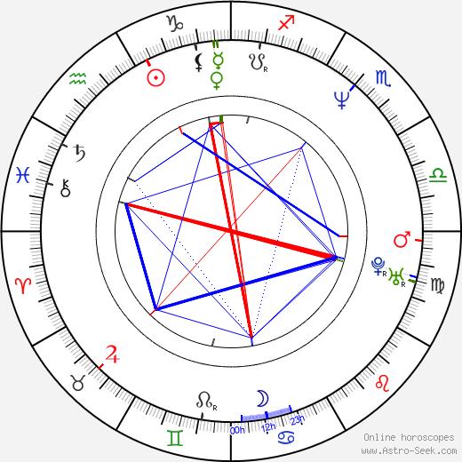 Jeffrey Skoll birth chart, Jeffrey Skoll astro natal horoscope, astrology