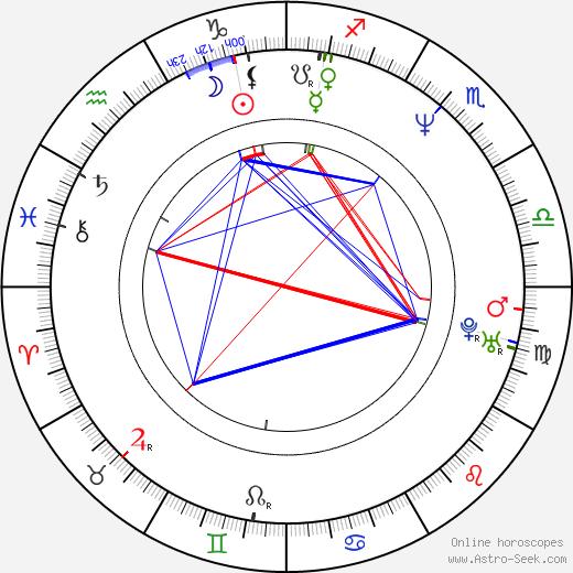 Йенс Альбинус Jens Albinus день рождения гороскоп, Jens Albinus Натальная карта онлайн