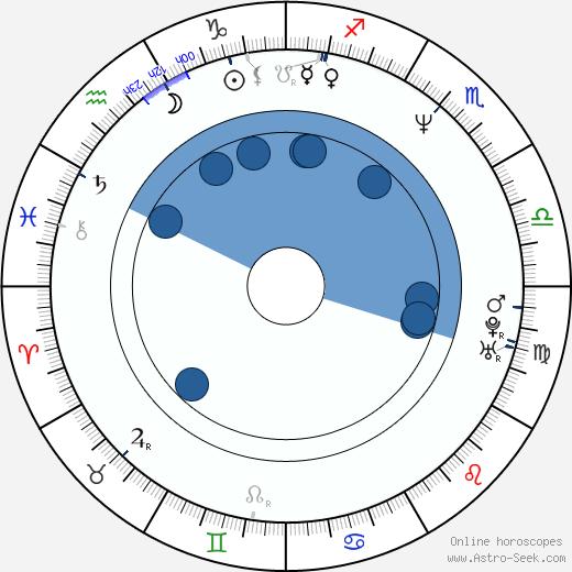Jerguš Bača wikipedia, horoscope, astrology, instagram
