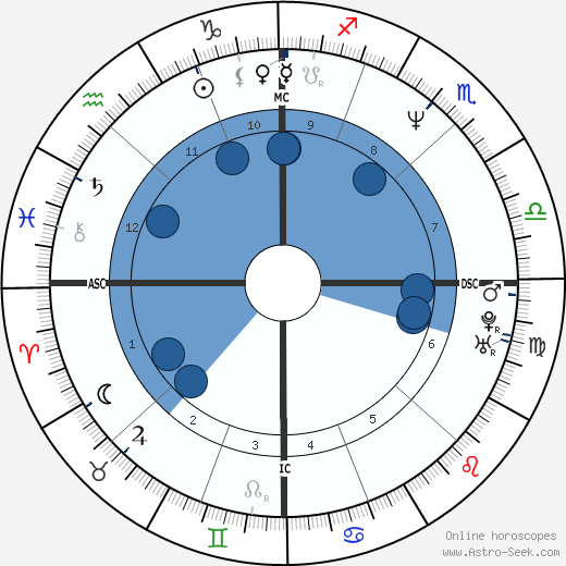 Jim Bathey wikipedia, horoscope, astrology, instagram