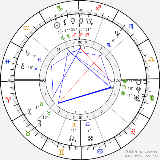 Jim Bathey birth chart, biography, wikipedia 2018, 2019