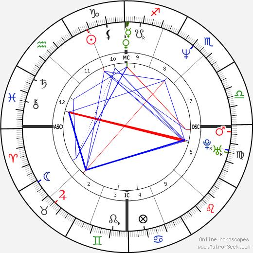 Jim Bathey birth chart, Jim Bathey astro natal horoscope, astrology