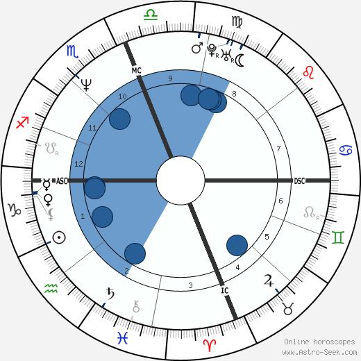 John Montgomery wikipedia, horoscope, astrology, instagram