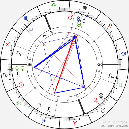 John Montgomery день рождения гороскоп, John Montgomery Натальная карта онлайн