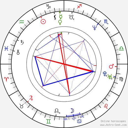 Jordi Niubó astro natal birth chart, Jordi Niubó horoscope, astrology