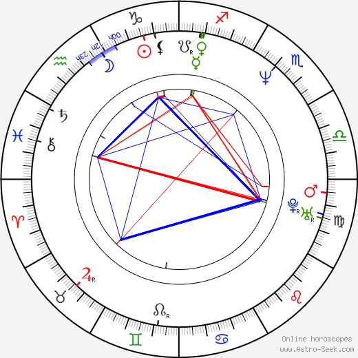 Julia Ormond astro natal birth chart, Julia Ormond horoscope, astrology