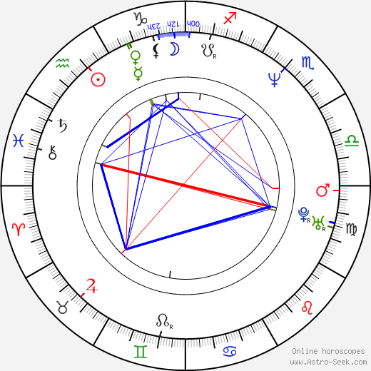 Julia Stemberger birth chart, Julia Stemberger astro natal horoscope, astrology