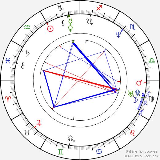 Kamil Střihavka birth chart, Kamil Střihavka astro natal horoscope, astrology