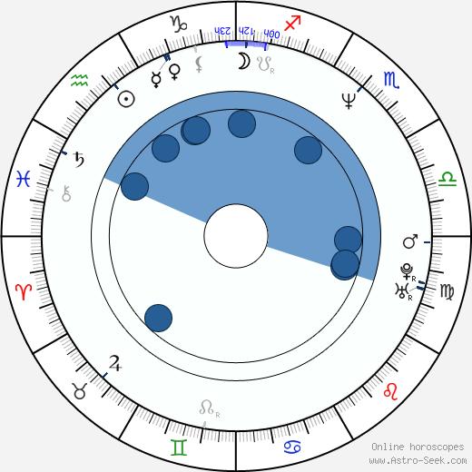 Lynda Boyd wikipedia, horoscope, astrology, instagram
