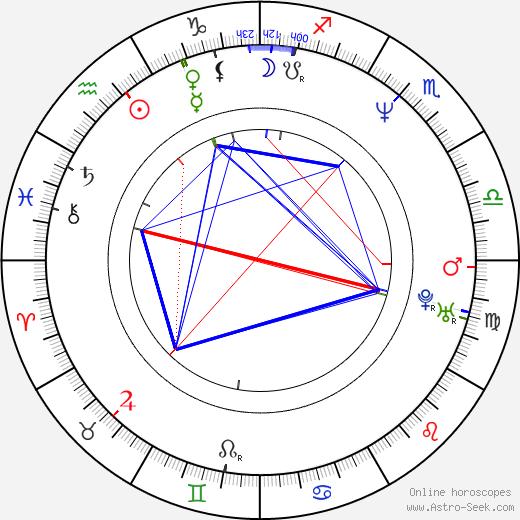 Lynda Boyd astro natal birth chart, Lynda Boyd horoscope, astrology