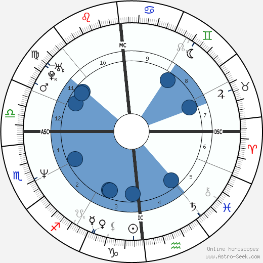 Maurizio Fondriest wikipedia, horoscope, astrology, instagram