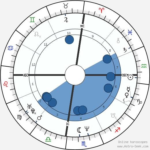Michael Tierney wikipedia, horoscope, astrology, instagram