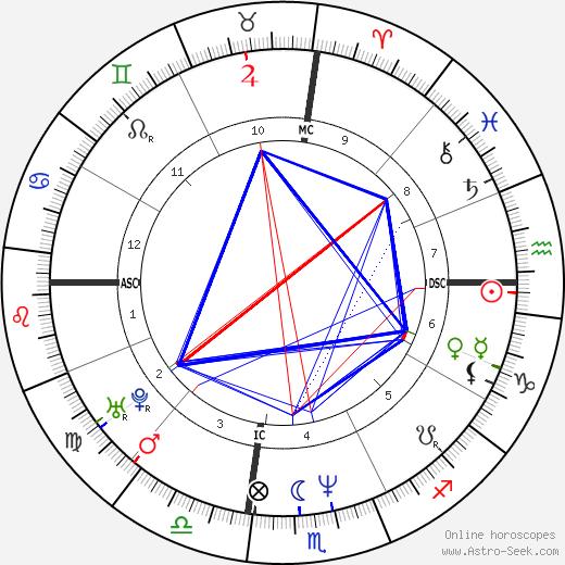 Michael Tierney tema natale, oroscopo, Michael Tierney oroscopi gratuiti, astrologia