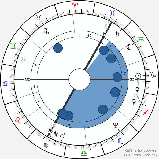 Nathalie Tardivel wikipedia, horoscope, astrology, instagram