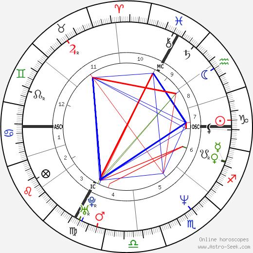Nathalie Tardivel день рождения гороскоп, Nathalie Tardivel Натальная карта онлайн