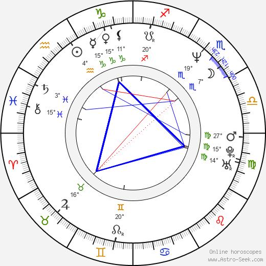 Nick Santino birth chart, biography, wikipedia 2019, 2020