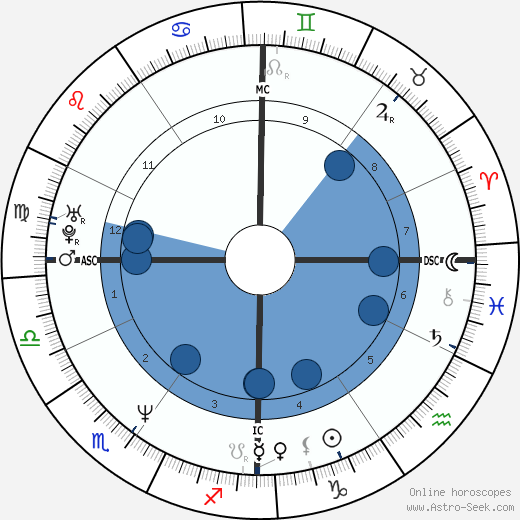 Pascal Obispo wikipedia, horoscope, astrology, instagram
