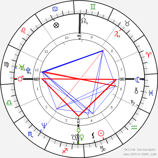 Pascal Obispo tema natale, oroscopo, Pascal Obispo oroscopi gratuiti, astrologia