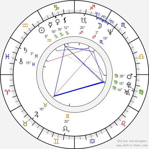 Randy Allen birth chart, biography, wikipedia 2019, 2020