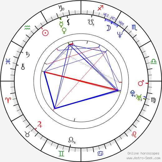 Randy Allen astro natal birth chart, Randy Allen horoscope, astrology