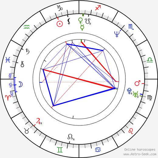 Rhoda Griffis astro natal birth chart, Rhoda Griffis horoscope, astrology