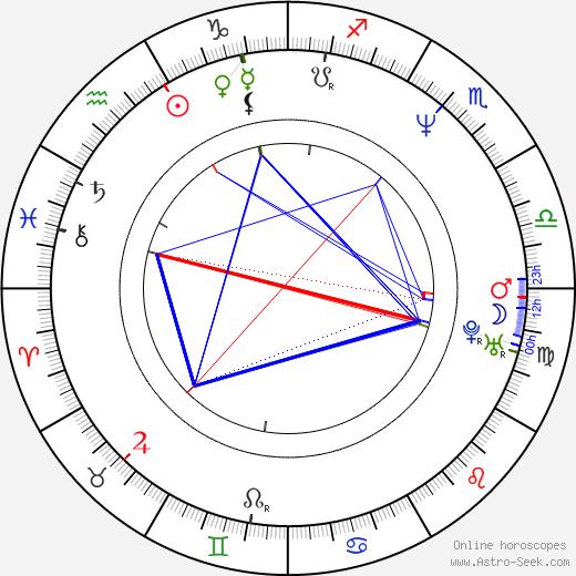Robert del Naja birth chart, Robert del Naja astro natal horoscope, astrology