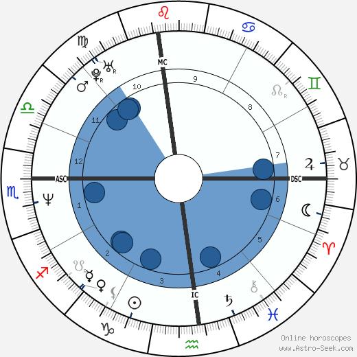 Robert New wikipedia, horoscope, astrology, instagram