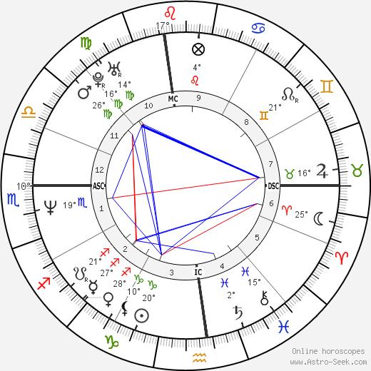Robert New birth chart, biography, wikipedia 2020, 2021