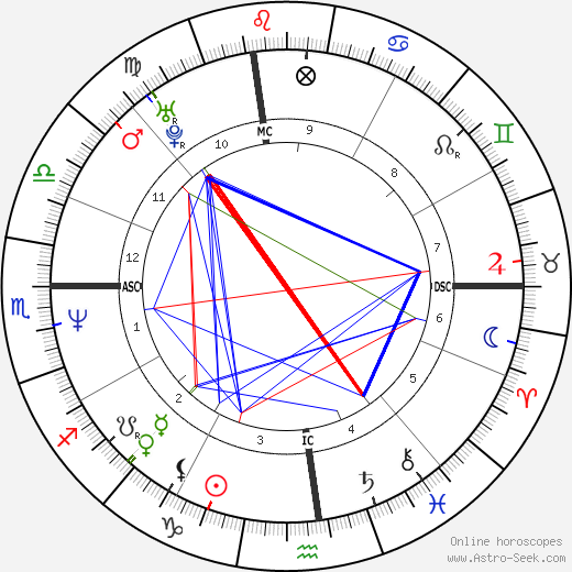 Robert New birth chart, Robert New astro natal horoscope, astrology