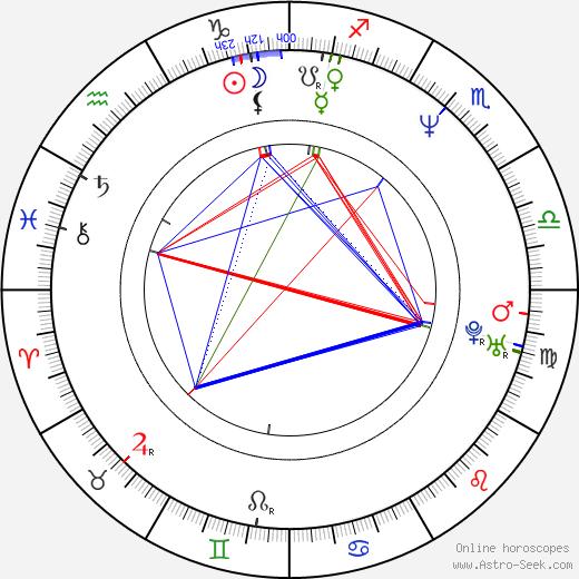 Roman Petrenko tema natale, oroscopo, Roman Petrenko oroscopi gratuiti, astrologia