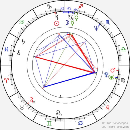 Seema Biswas birth chart, Seema Biswas astro natal horoscope, astrology