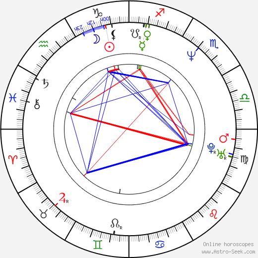 Sheila Majid astro natal birth chart, Sheila Majid horoscope, astrology