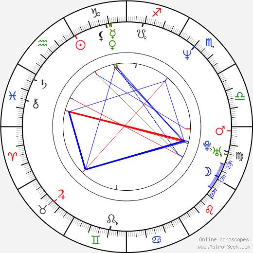 Sherm Cohen день рождения гороскоп, Sherm Cohen Натальная карта онлайн