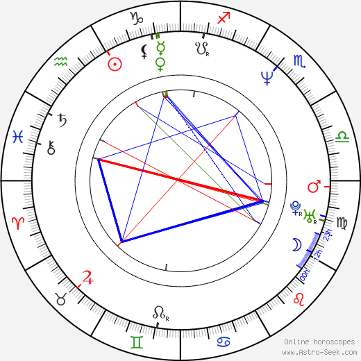 Sherm Cohen tema natale, oroscopo, Sherm Cohen oroscopi gratuiti, astrologia