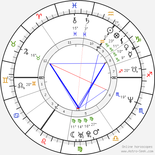 Sophie Helen birth chart, biography, wikipedia 2019, 2020