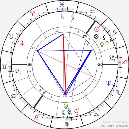 Sophie Helen astro natal birth chart, Sophie Helen horoscope, astrology