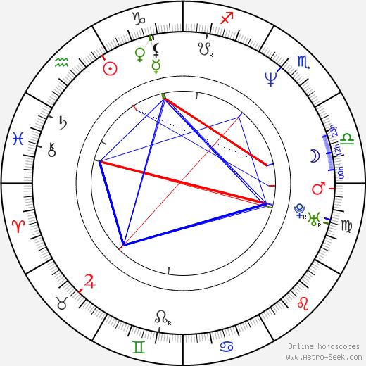Стивен Адлер Steven Adler день рождения гороскоп, Steven Adler Натальная карта онлайн