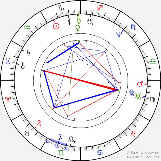 Tomáš Úlehla birth chart, Tomáš Úlehla astro natal horoscope, astrology