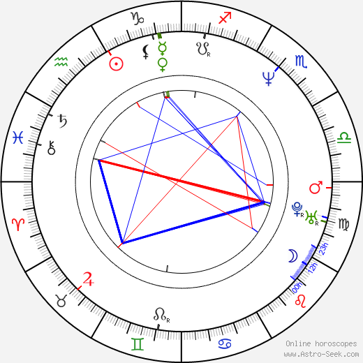 Ty Granderson Jones tema natale, oroscopo, Ty Granderson Jones oroscopi gratuiti, astrologia