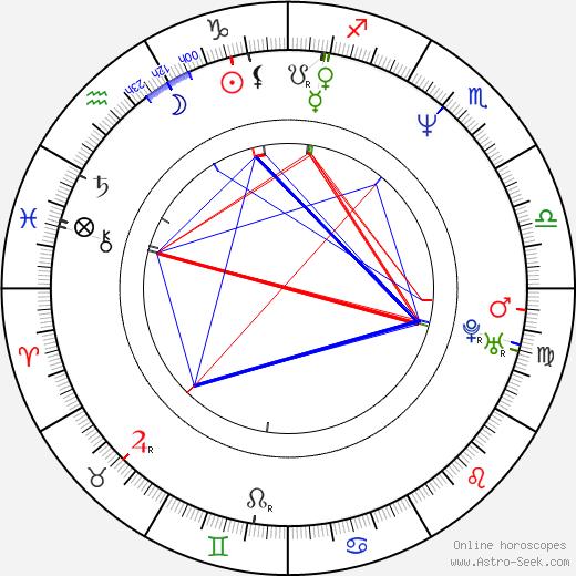 Yvan Attal tema natale, oroscopo, Yvan Attal oroscopi gratuiti, astrologia