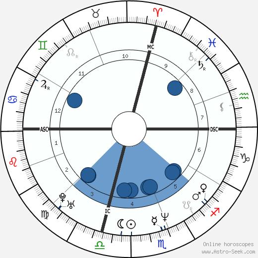 Al Leiter wikipedia, horoscope, astrology, instagram