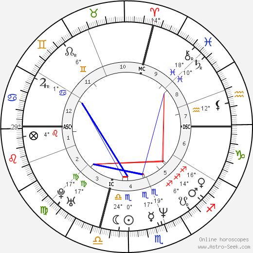 Al Leiter birth chart, biography, wikipedia 2020, 2021