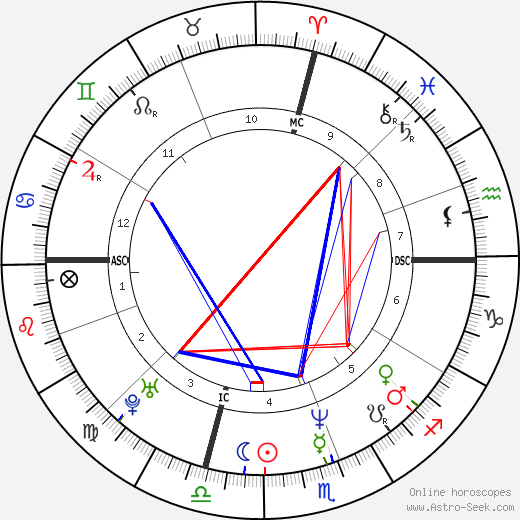 Al Leiter birth chart, Al Leiter astro natal horoscope, astrology